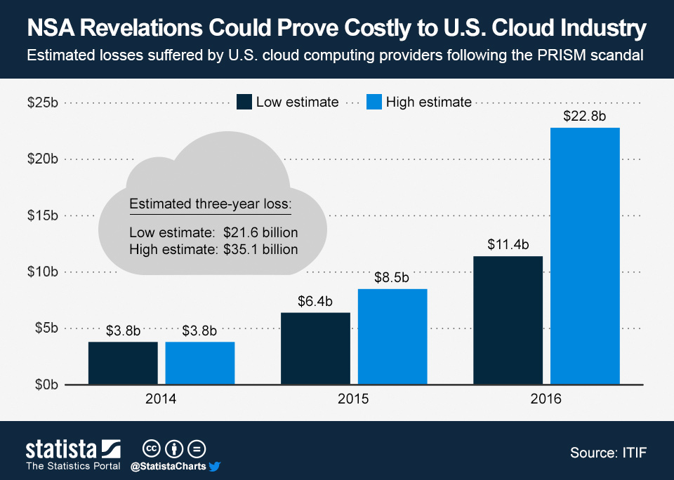 How Much Will PRISM Cost the U.S. Cloud Computing Industry - 2013-cloud-computing-costs.pdf