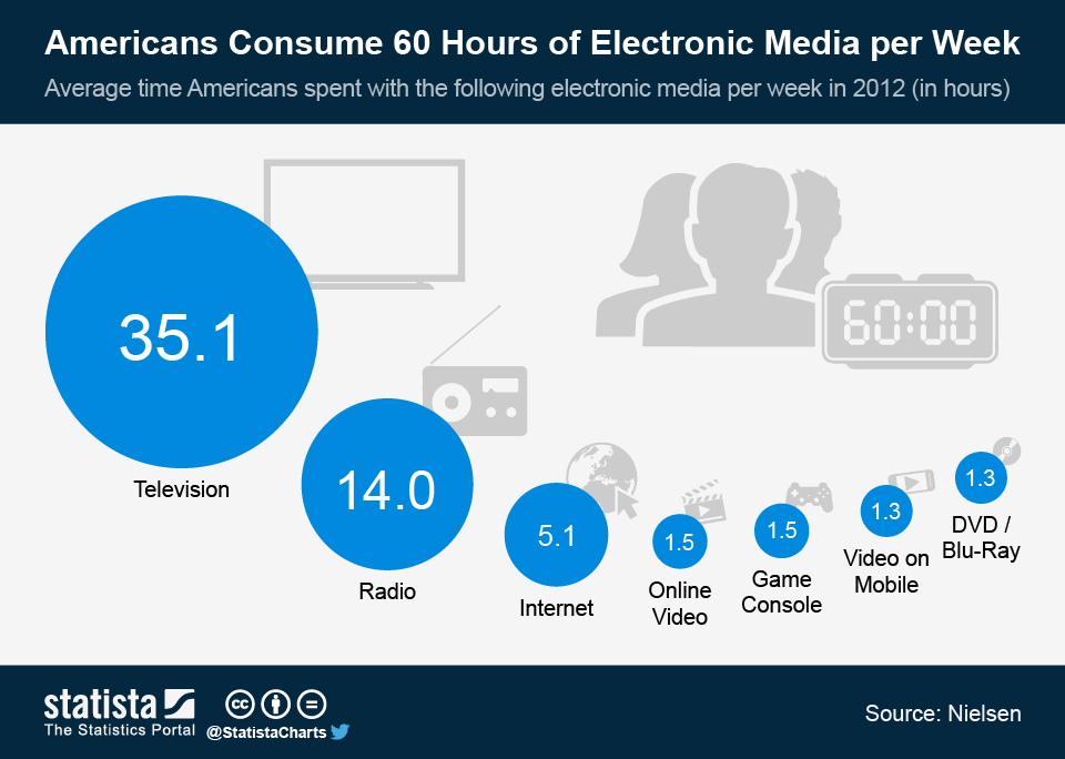 ChartOfTheDay_1695_Electronic_media_use_in_the_US_n