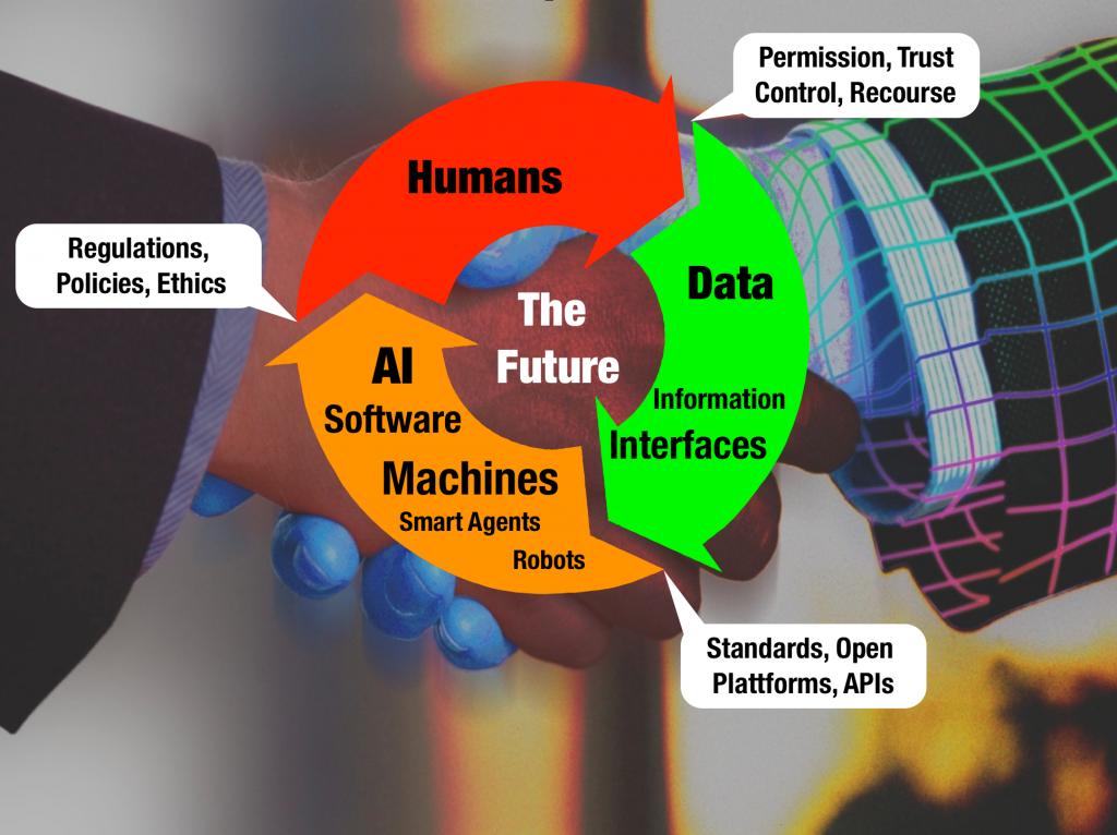 humans data machines ai smart gerd leonhard futurist
