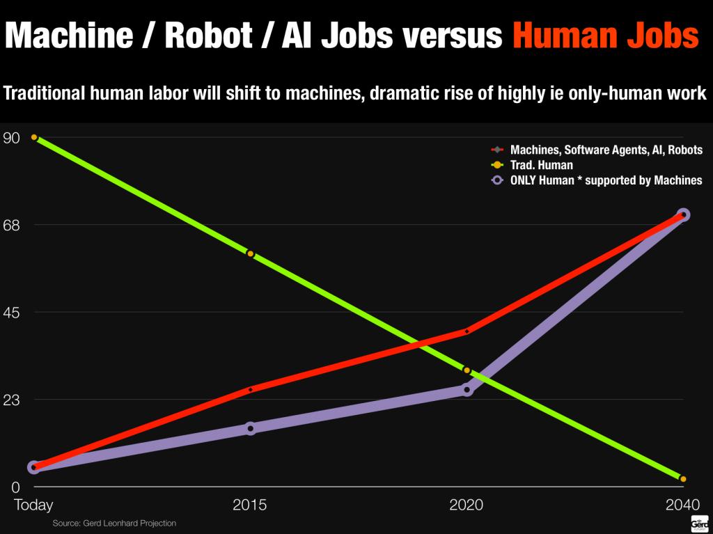 machine robit versus human jobs