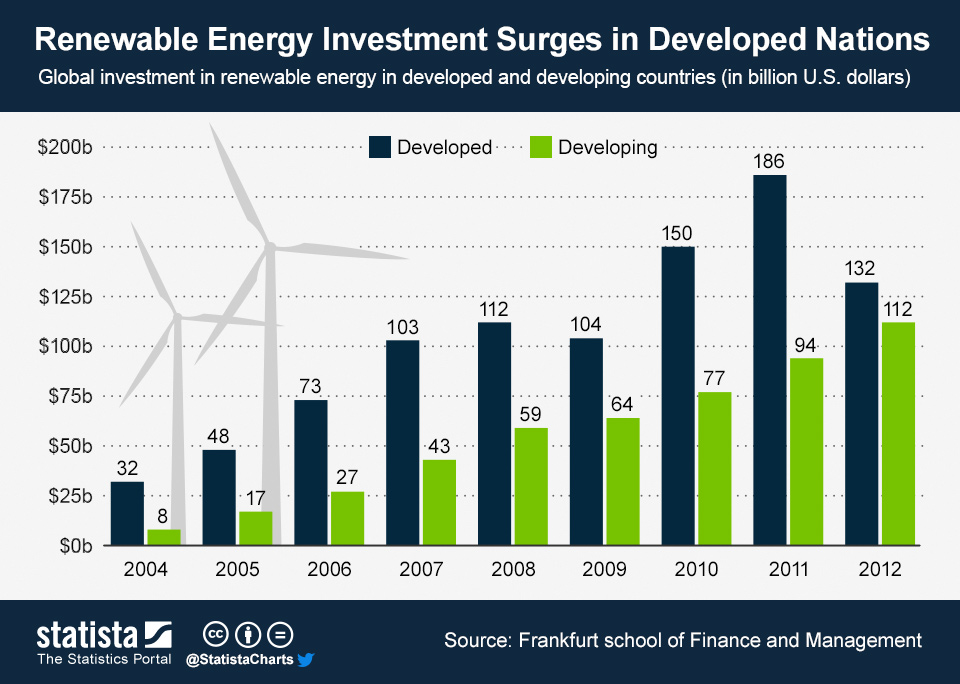ChartOfTheDay_1206_Renewable_Energy_Investment_Surges_in_Developed_Nations_n