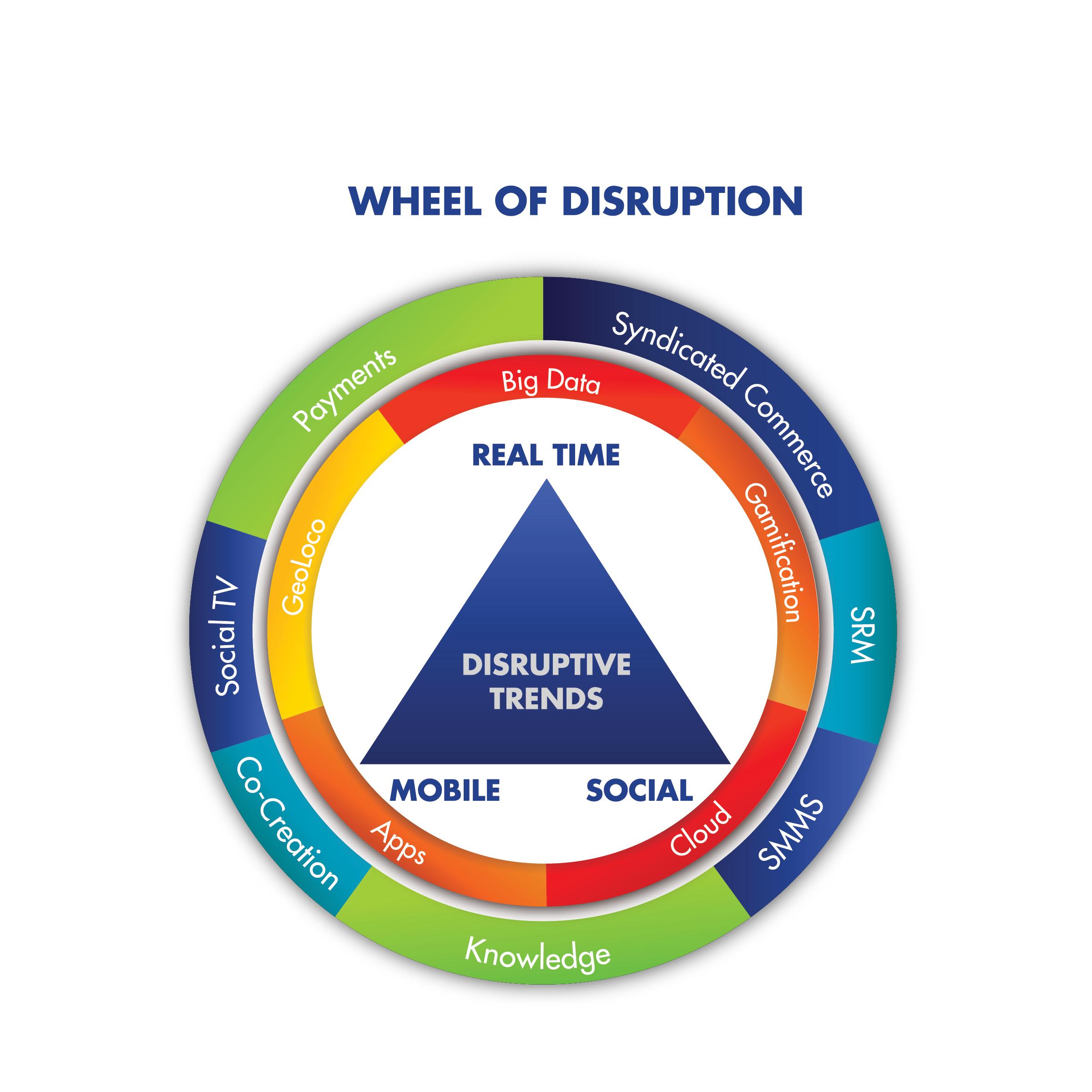 brian solis wheels of disruption