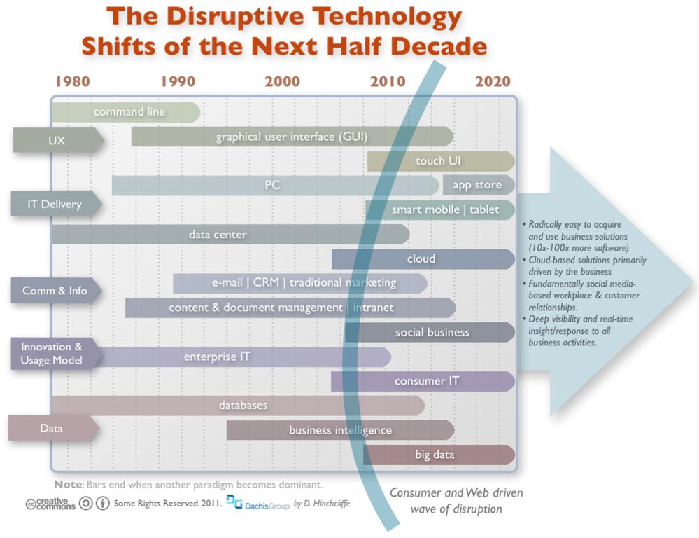 disruptive-technology-shifts