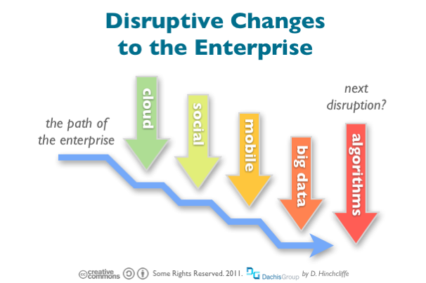 disruptive-trends-enterprise