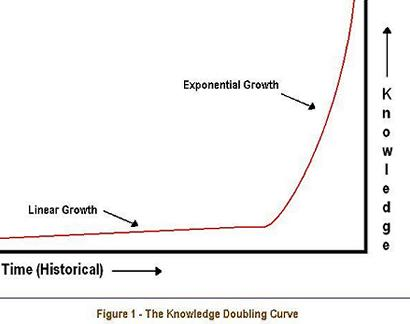 knowledge doubling curve web30_figure1