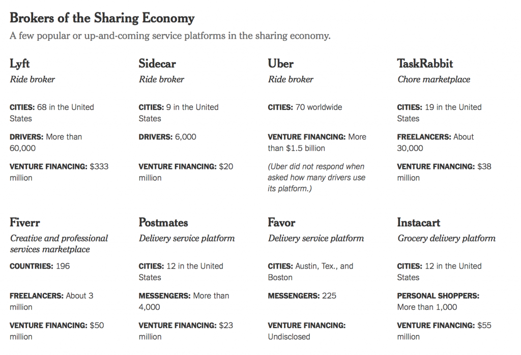 brrokers of the sharing economy NYT
