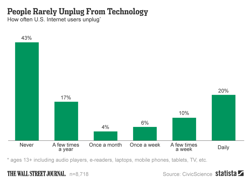 chartoftheday_2598_People_Rarely_Unplug_From_Technology_n