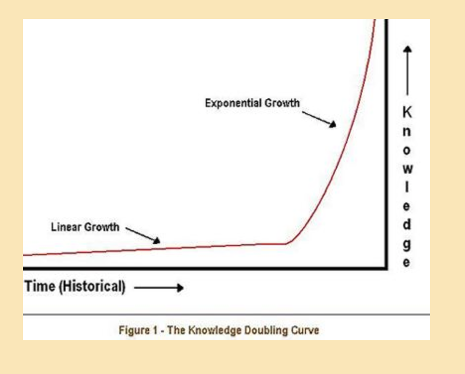 exponential knowledge curve