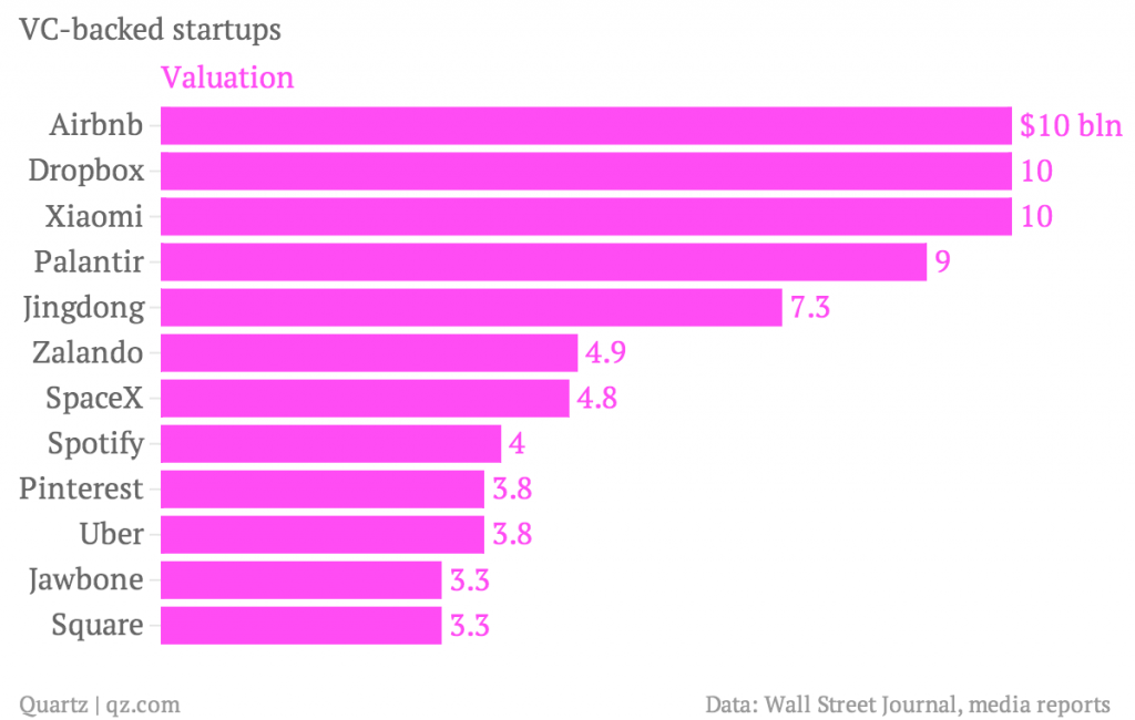 vc-backed-startups-valuation_chartbuilder-1