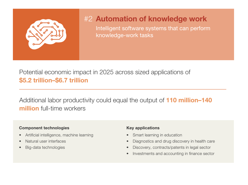 MGI automation of knowledge work