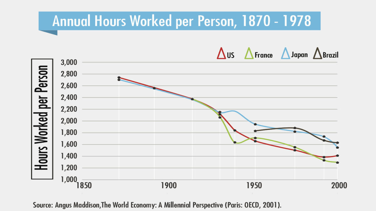 annual hours workeed