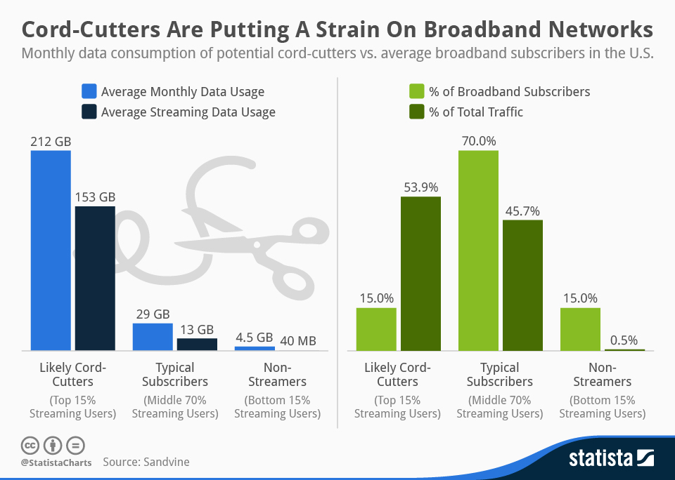 chartoftheday_2251_Cord_Cutters_Are_Putting_A_Strain_On_Broadband_Networks_n