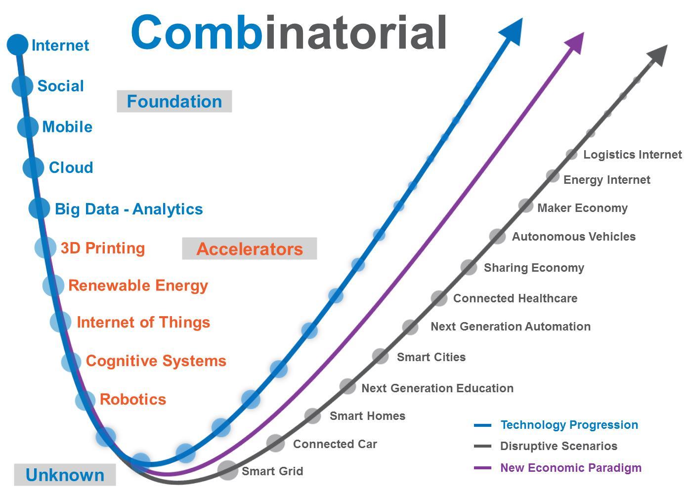 cominatorial-innovation