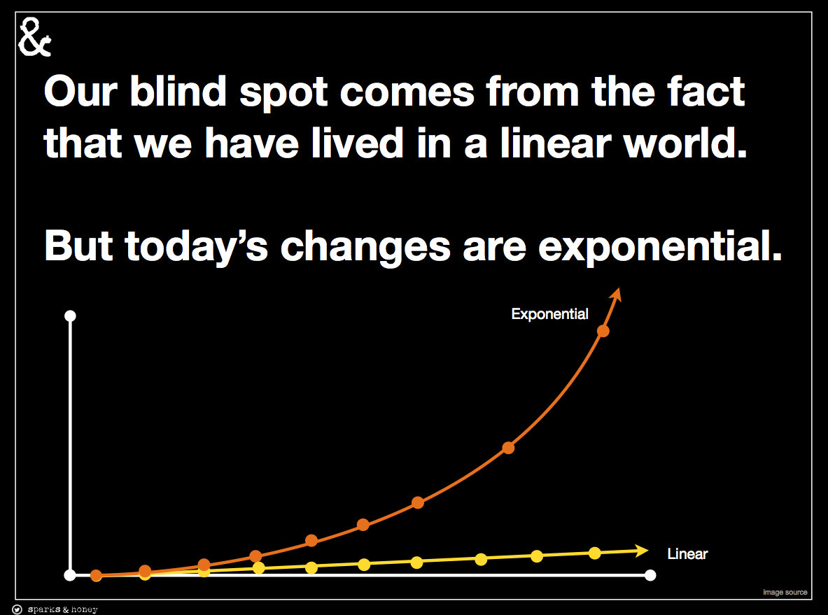 blind spot exponential
