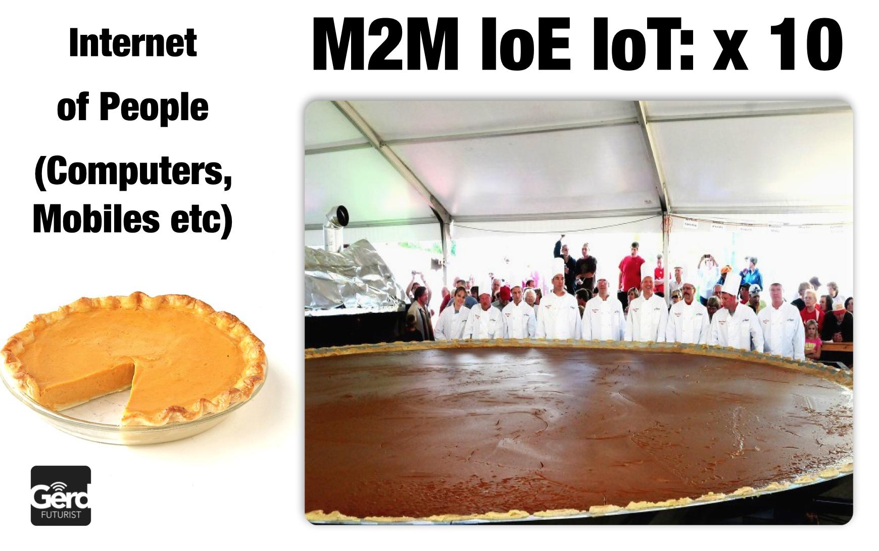 gerd futurist IoT vs m2m vs IoP