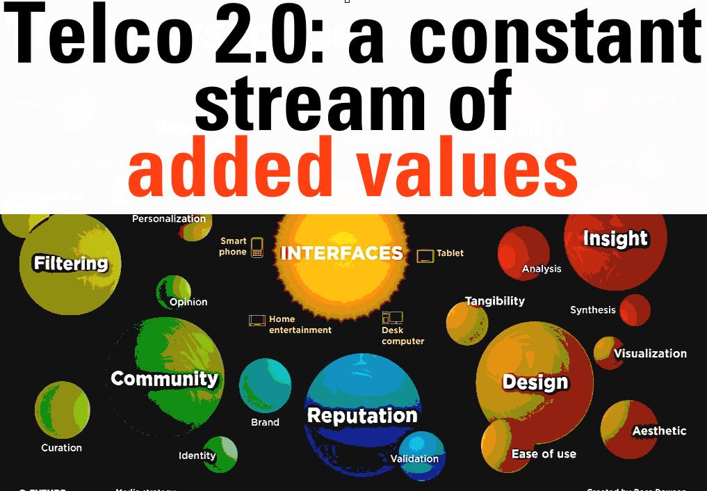 telco 20 stream of values gerd futurist
