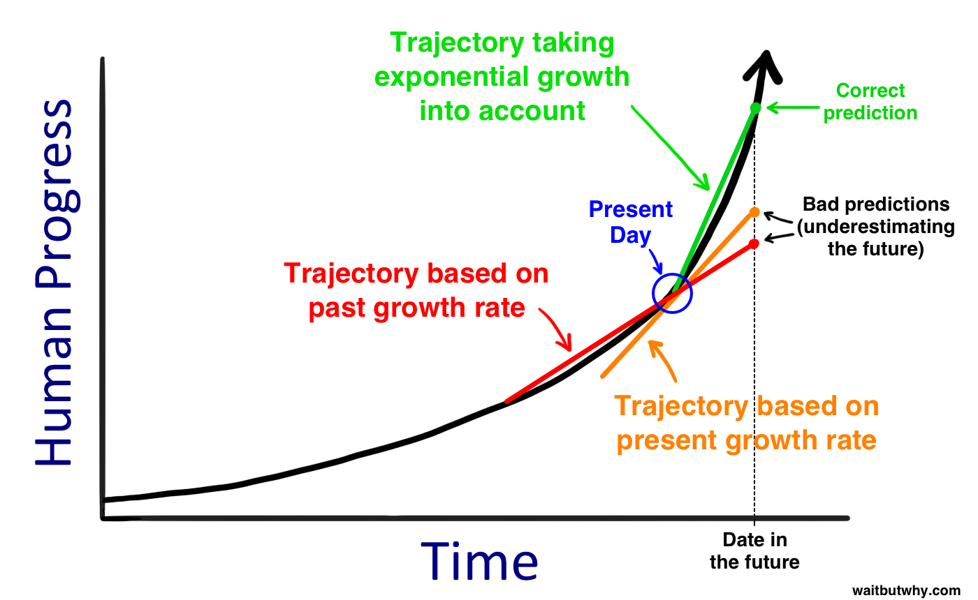Projections human progress time exponential present day Tim Urban