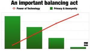 balancing act privacy technology futurist gerd