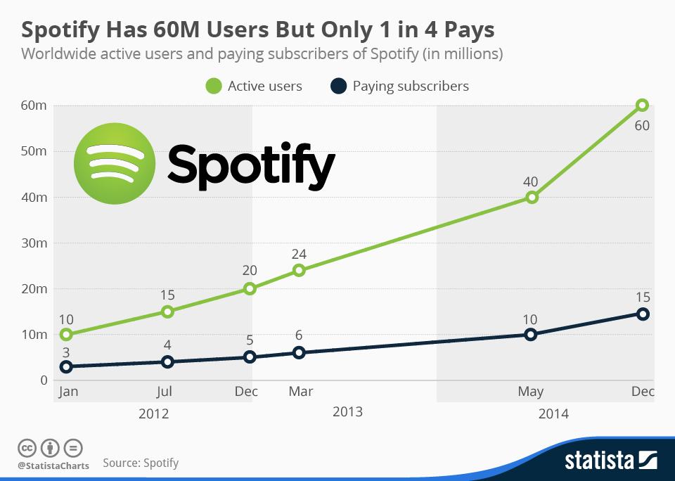 chartoftheday_3131_Active_users_and_subscribers_of_Spotify_n
