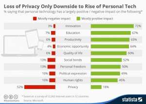 chartoftheday_3148_Loss_of_Privacy_Only_Downside_to_Rise_of_Personal_Tech_n