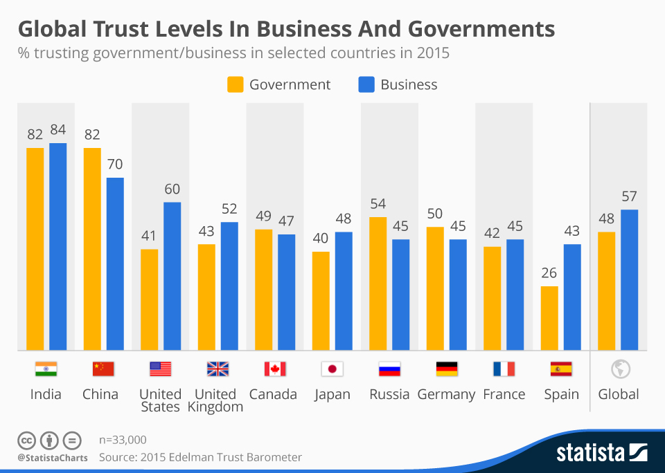 chartoftheday_3196_Global_Trust_Levels_In_Business_And_Governments__n