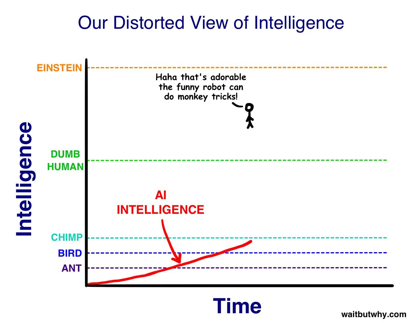distorted view of Intelligence waitbutwhy exponen