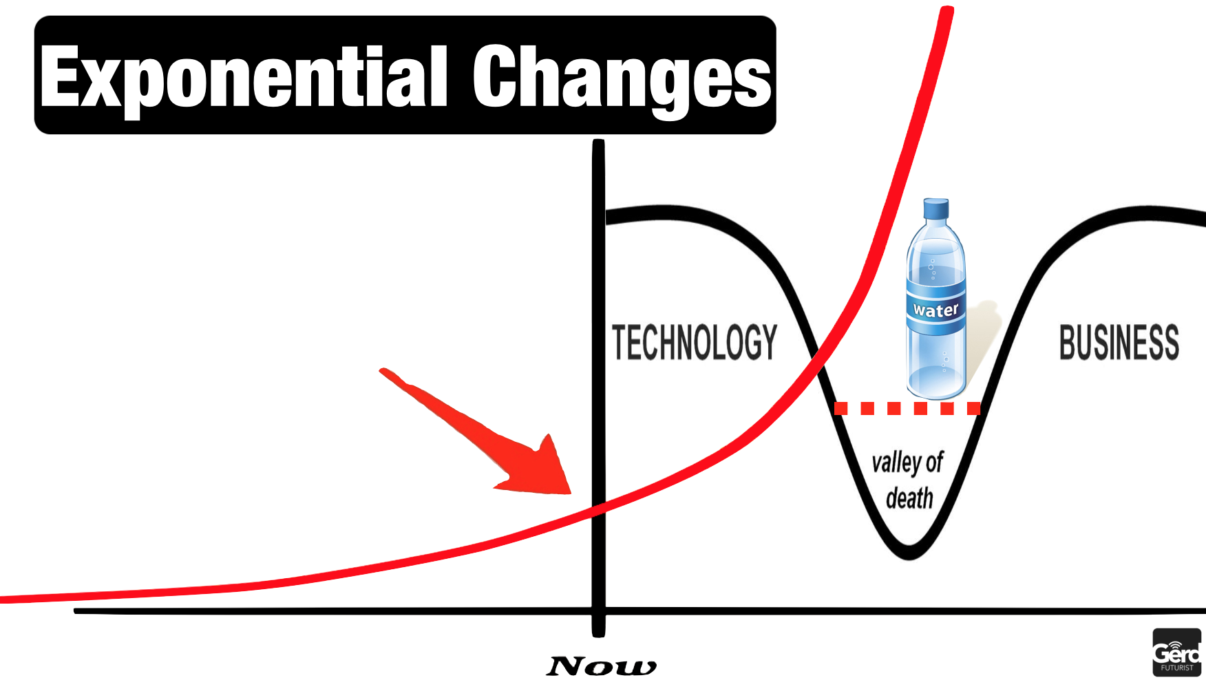 exponential changes valley death