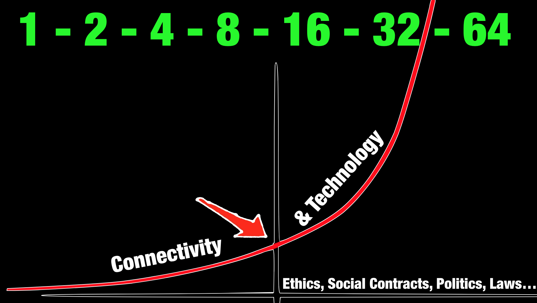 exponential tech linear people