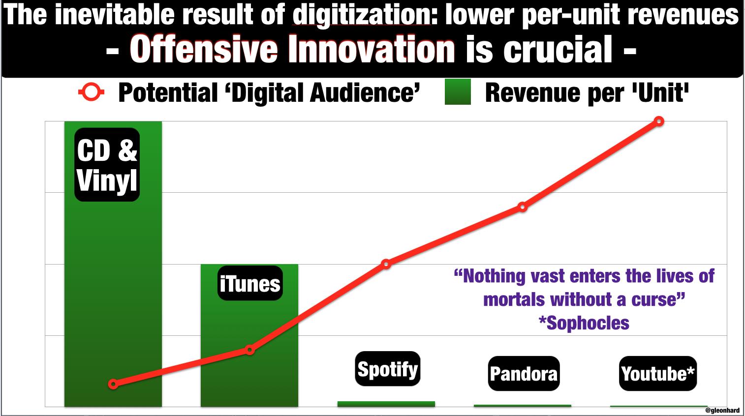gerd leonhard digitization example lower per unit revenues