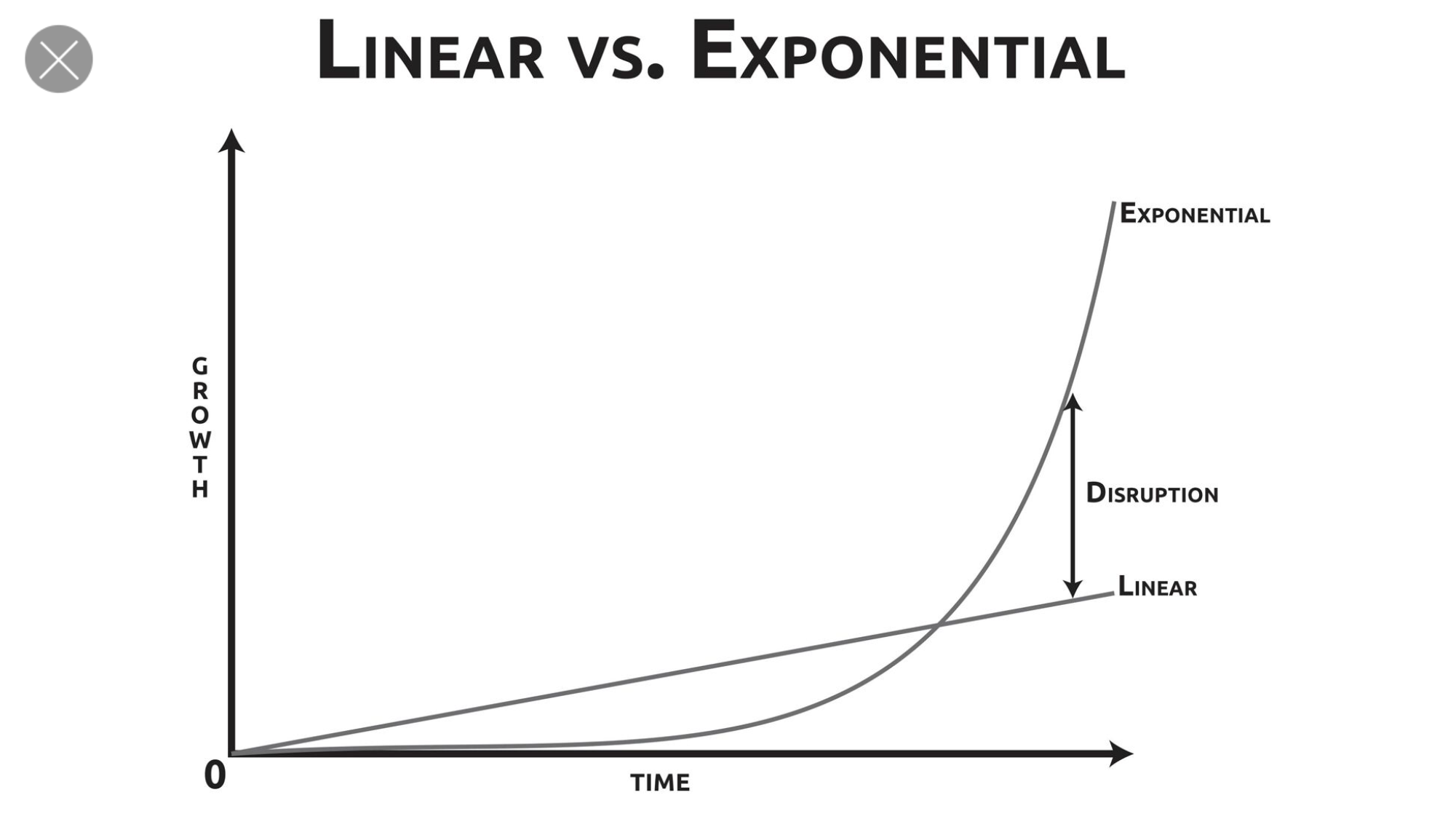 linear vs exponential exponent org