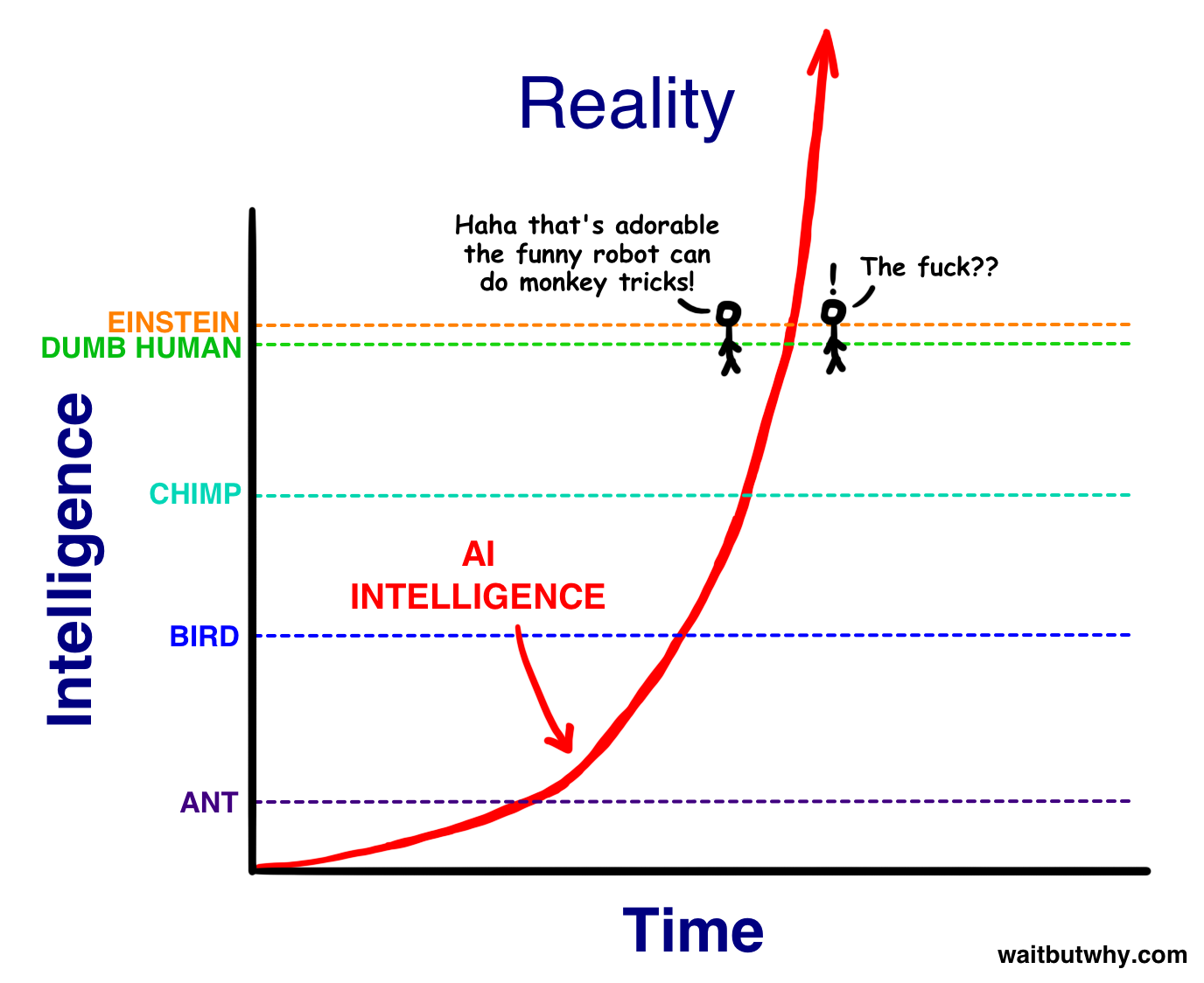 reality exponential tim urban wait but wy Intelligence2