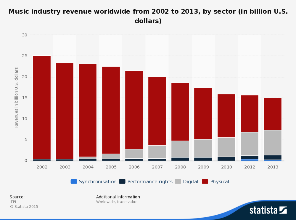 statistic_id272306_music-industry_-worldwide-revenues-from-2002-to-2013-by-sector