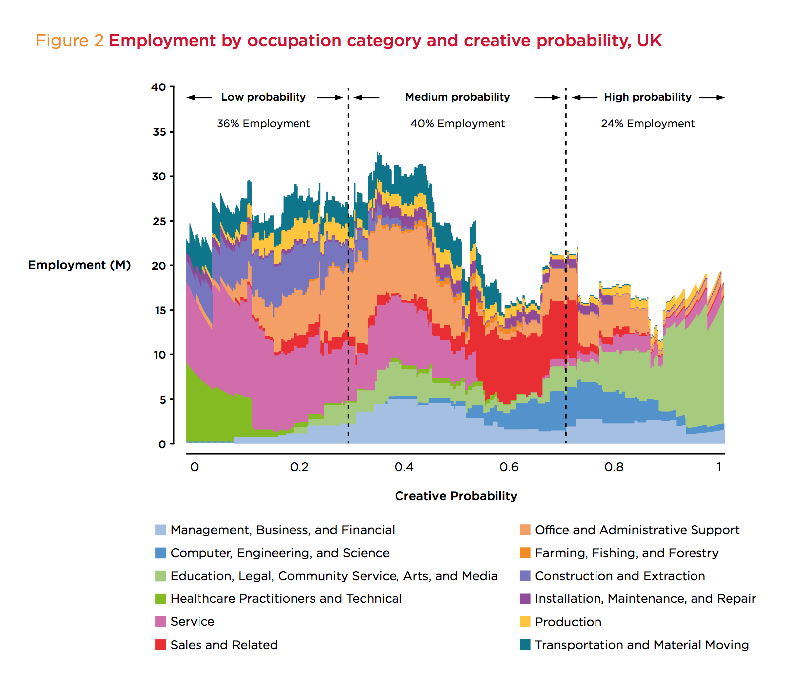 robot vs creative report UK occupation vs creative UK