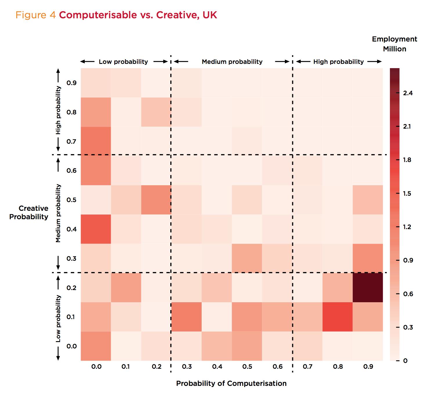 robot vs creative report computerisable vs creative UK