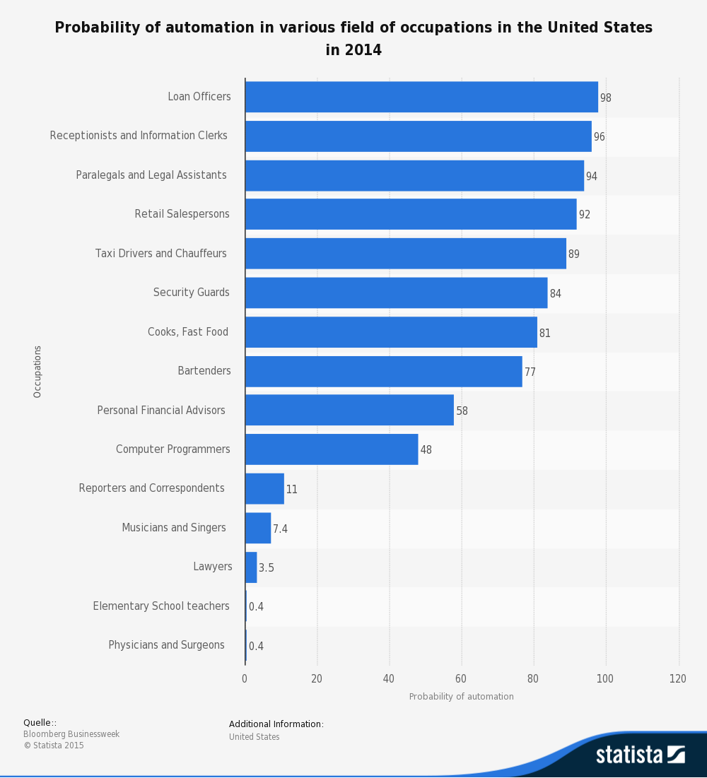 statistic_id299838_us-occupations-with-the-highest-probability-of-future-automation-2014
