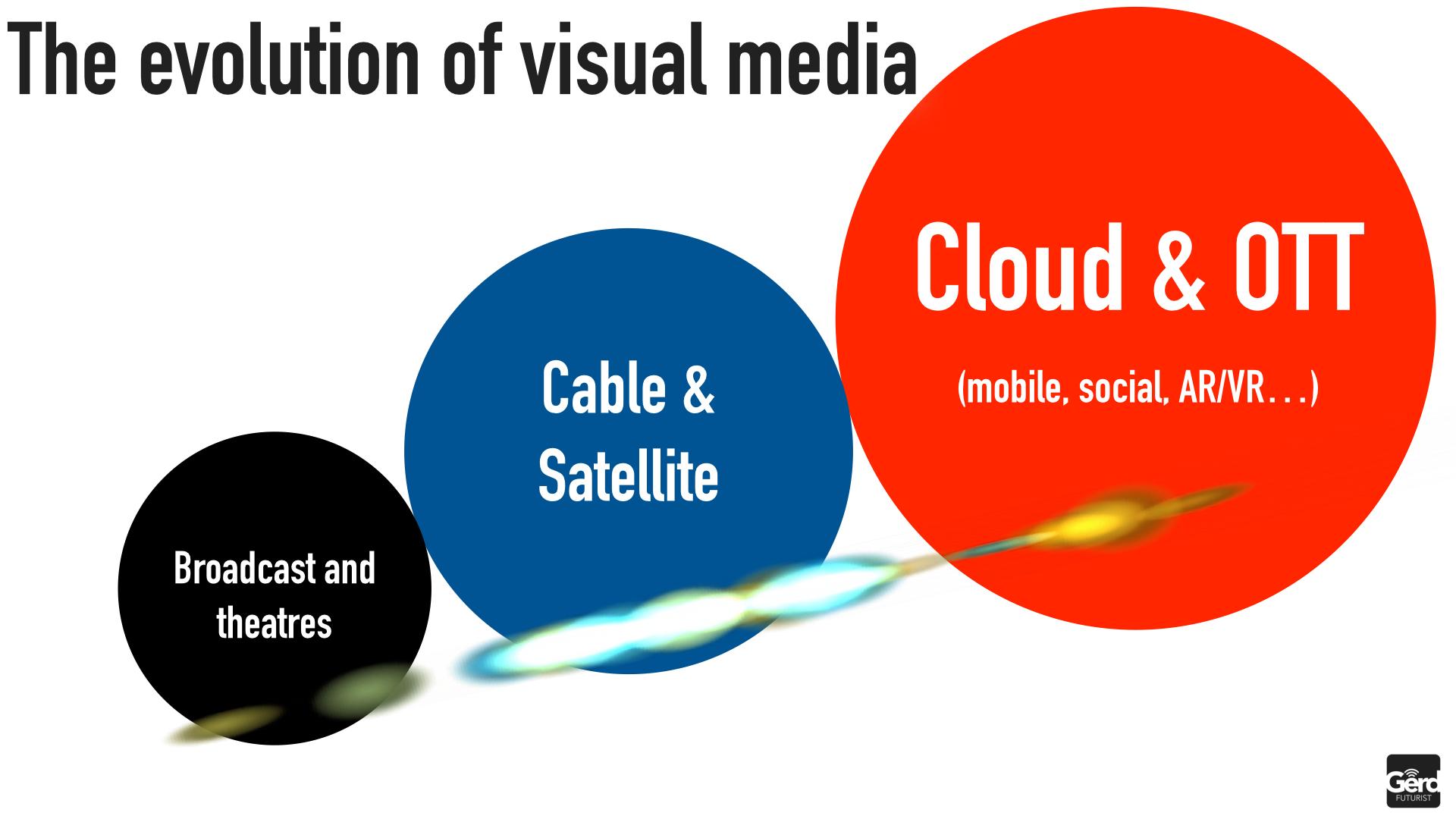 Future of Media New Ecosystem Gerd Leonhard EyesandEars2015 Cologne Public.025
