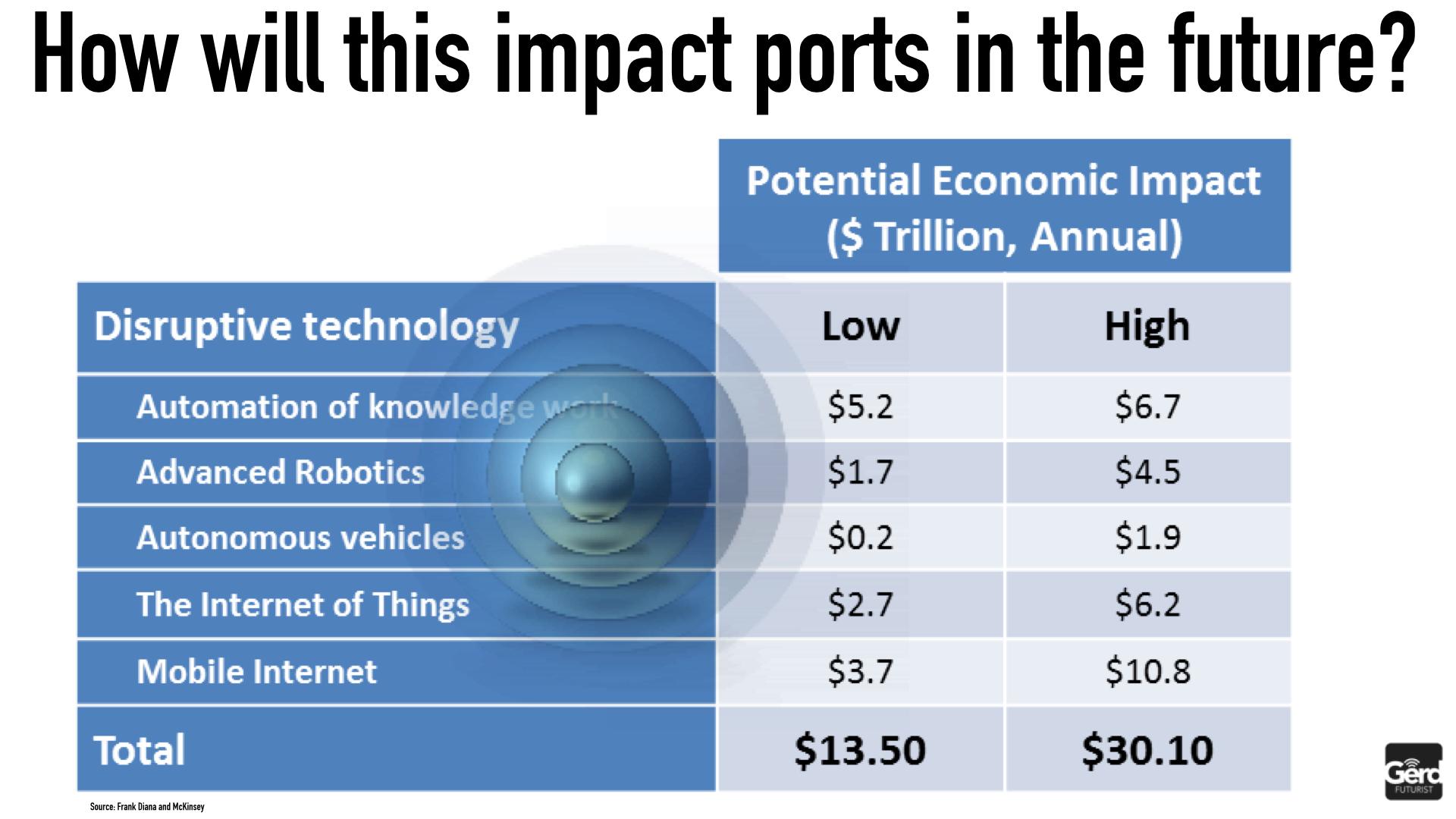 Digital Transformation Ports 2030 IAPH Hamburg Futurist Gerd Leonhard Public.012
