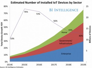 Internet-of-Things-Chart