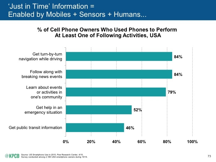 Internet_Trends_2015_page_073 meeker just in time info