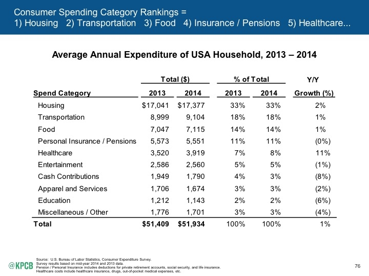 Internet_Trends_2015_page_076 consumer spending meeker copy