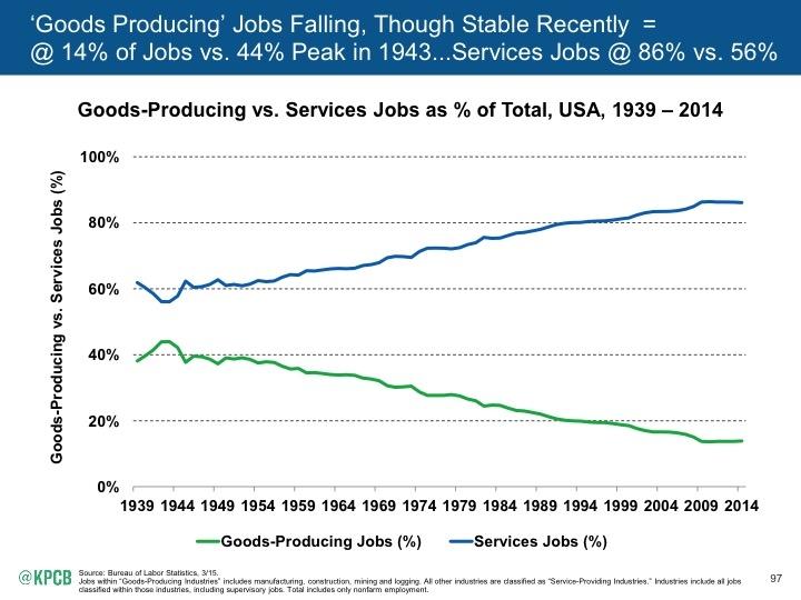 Internet_Trends_2015_page_097 copy goods versus services TOP jobs