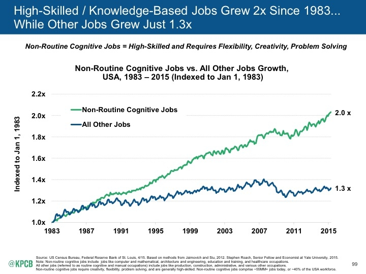 Internet_Trends_2015_page_099 non routine cognituve jobs rising TOP KPCB