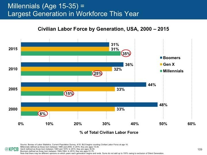 Internet_Trends_2015_page_109 millenials work force meeker