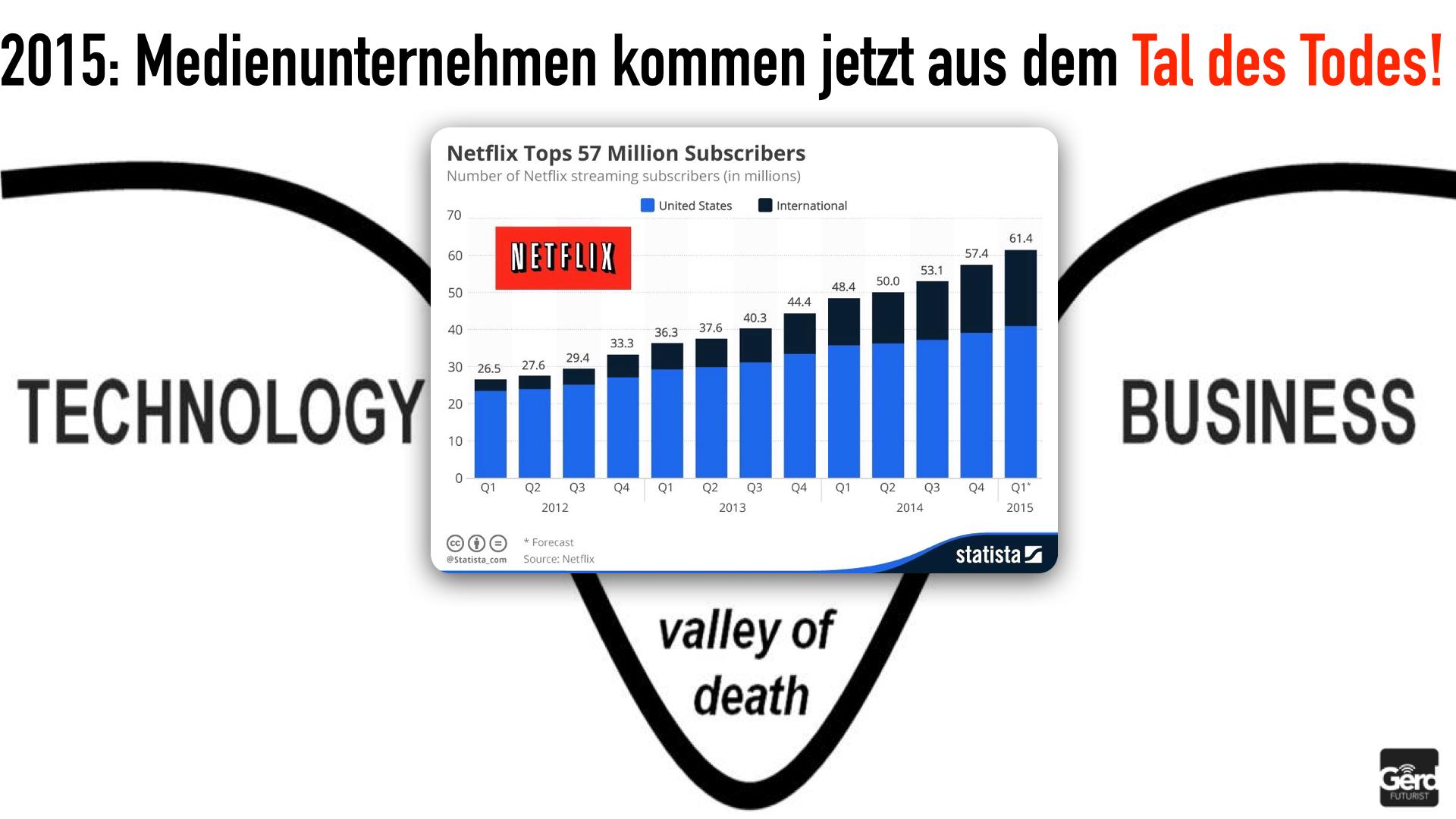 Zukunft der Medien Gerd Leonhard Disruption  Transformation  Public.024