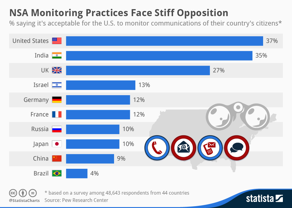 chartoftheday_2467_International_Views_of_NSA_Monitoring_n