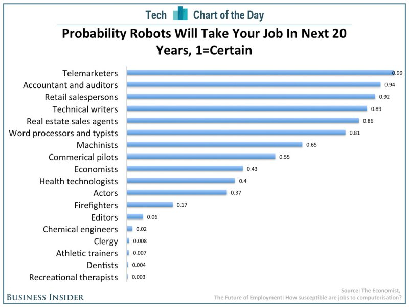 chart-of-the-day-robots-taking-jobs