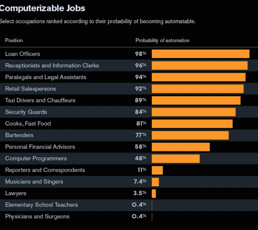 computerizable jobs