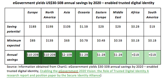 egovernement annual saving