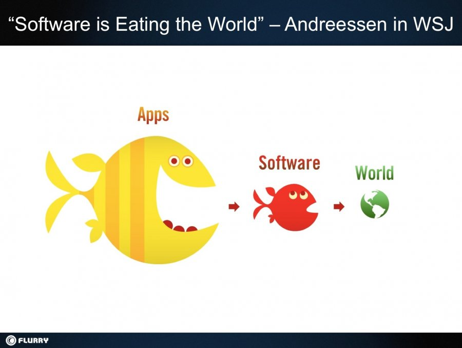 thus-software-is-eating-the-world