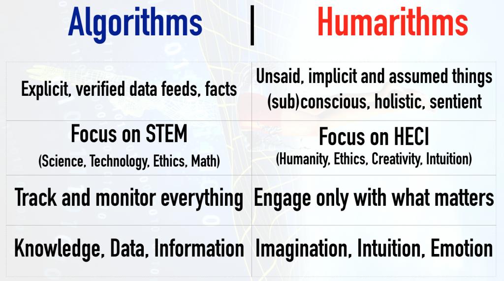 algorithms humarithms futuristgerd copy